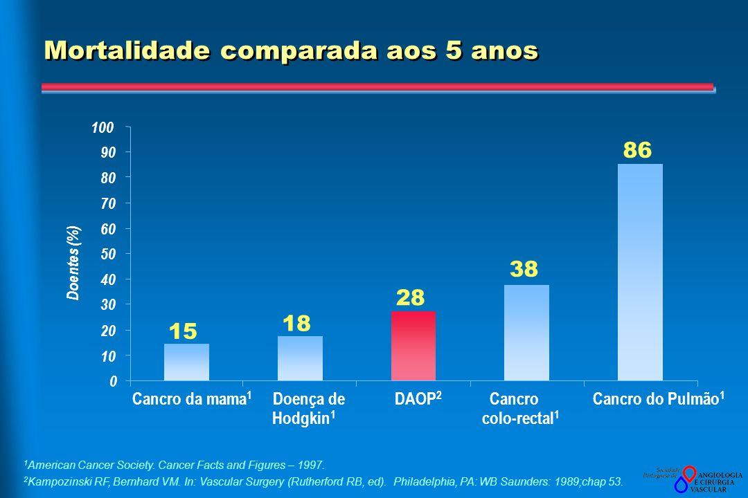 Mortalidade comparada aos 5 anos 1 American Cancer Society.