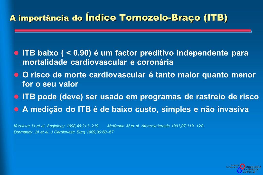 A importância do Índice Tornozelo-Braço (ITB) ITB baixo ( < 0.90) é um factor preditivo independente para mortalidade cardiovascular e coronária O risco de morte cardiovascular é tanto maior quanto menor for o seu valor ITB pode (deve) ser usado em programas de rastreio de risco A medição do ITB é de baixo custo, simples e não invasiva Kornitzer M et al.