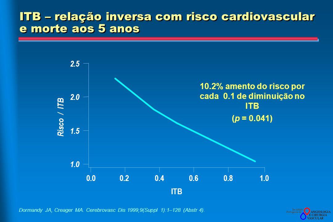 ITB – relação inversa com risco cardiovascular e morte aos 5 anos Dormandy JA, Creager MA. Cerebrovasc Dis 1999;9(Suppl 1):1–128 (Abstr 4). 10.2% amen