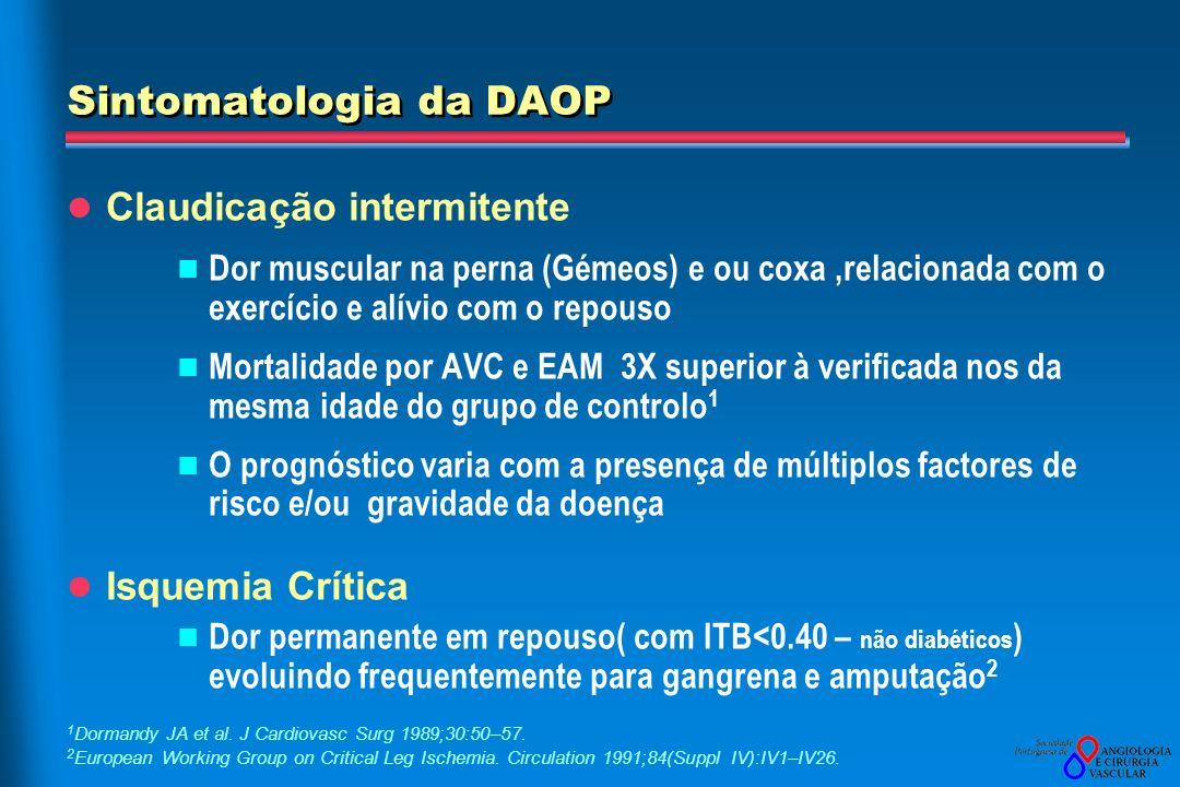 Sintomatologia da DAOP Claudicação intermitente Dor muscular na perna (Gémeos) e ou coxa,relacionada com o exercício e alívio com o repouso Mortalidade por AVC e EAM 3X superior à verificada nos da mesma idade do grupo de controlo 1 O prognóstico varia com a presença de múltiplos factores de risco e/ou gravidade da doença Isquemia Crítica Dor permanente em repouso( com ITB<0.40 – não diabéticos ) evoluindo frequentemente para gangrena e amputação 2 1 Dormandy JA et al.
