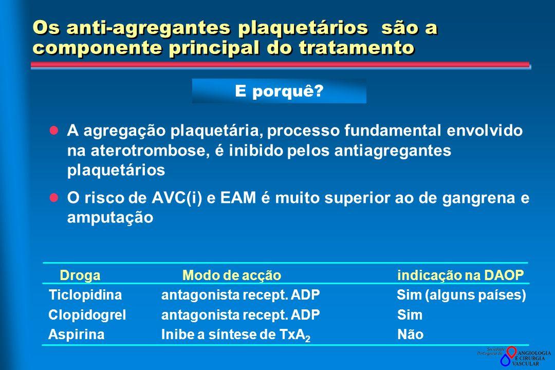 Os anti-agregantes plaquetários são a componente principal do tratamento A agregação plaquetária, processo fundamental envolvido na aterotrombose, é inibido pelos antiagregantes plaquetários O risco de AVC(i) e EAM é muito superior ao de gangrena e amputação Droga Modo de acção indicação na DAOP Ticlopidinaantagonista recept.