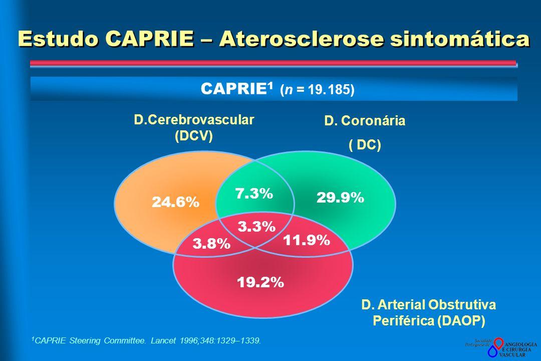 Estudo CAPRIE – Aterosclerose sintomática 1 CAPRIE Steering Committee. Lancet 1996;348:1329–1339. CAPRIE 1 (n = 19. 185) D.Cerebrovascular (DCV) D. Ar