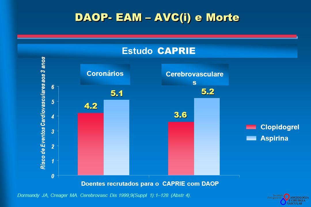 Estudo CAPRIE DAOP- EAM – AVC(i) e Morte Dormandy JA, Creager MA. Cerebrovasc Dis 1999;9(Suppl 1):1–128 (Abstr 4). 0 1 2 3 4 5 6 Risco de Eventos Card