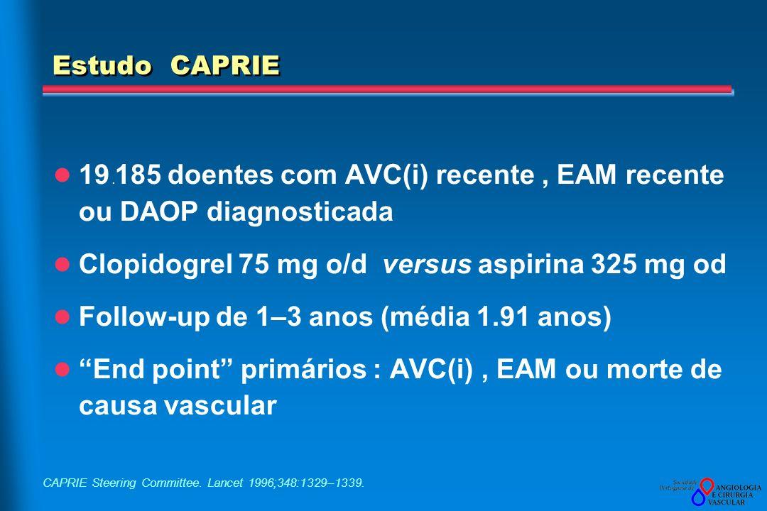 Estudo CAPRIE 19. 185 doentes com AVC(i) recente, EAM recente ou DAOP diagnosticada Clopidogrel 75 mg o/d versus aspirina 325 mg od Follow-up de 1–3 a