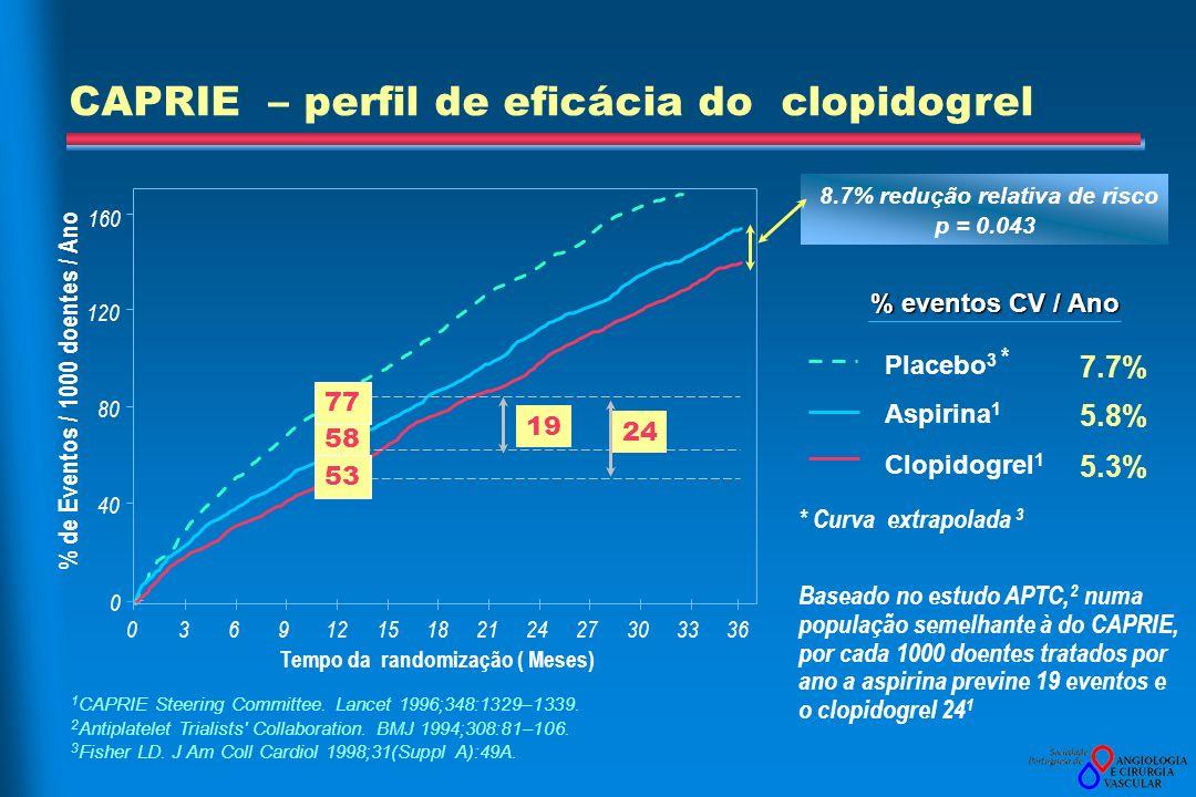 1 CAPRIE Steering Committee.Lancet 1996;348:1329–1339.