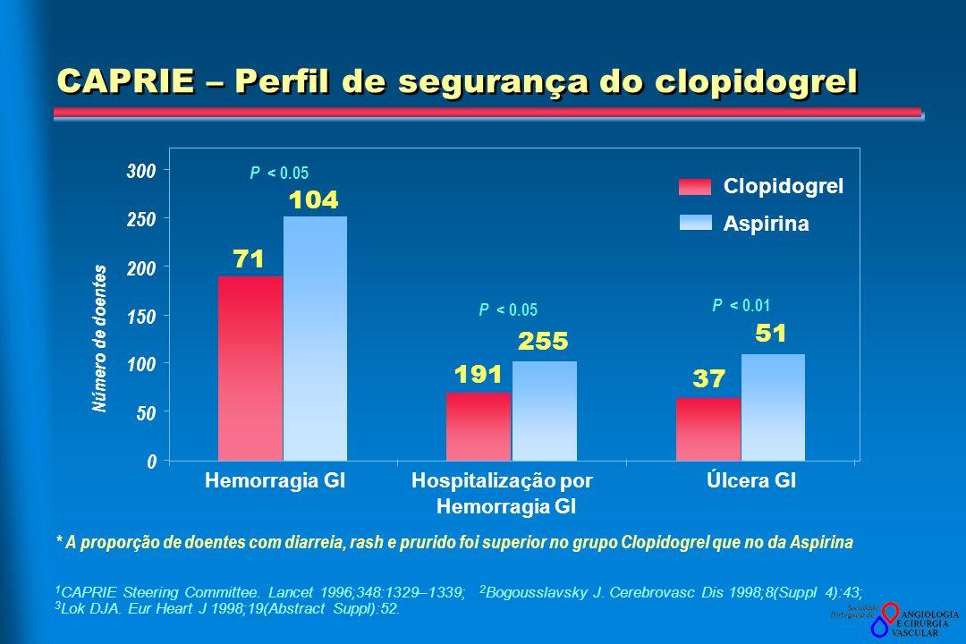 CAPRIE – Perfil de segurança do clopidogrel 1 CAPRIE Steering Committee. Lancet 1996;348:1329–1339; 2 Bogousslavsky J. Cerebrovasc Dis 1998;8(Suppl 4)