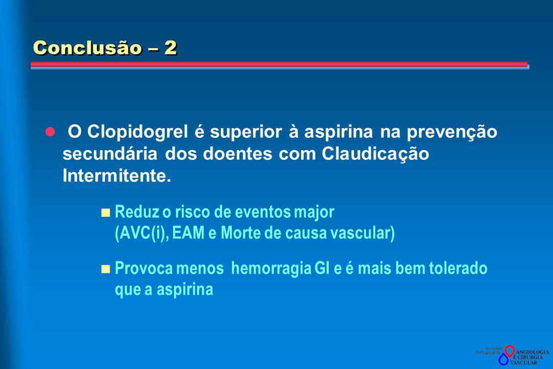 Conclusão – 2 O Clopidogrel é superior à aspirina na prevenção secundária dos doentes com Claudicação Intermitente. Reduz o risco de eventos major (AV