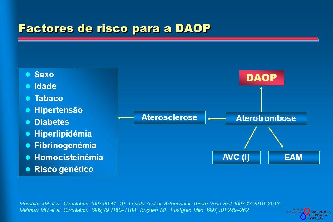 Factores de risco para a DAOP Murabito JM et al. Circulation 1997;96:44–49; Laurila A et al. Arterioscler Throm Vasc Biol 1997;17:2910–2913; Malinow M