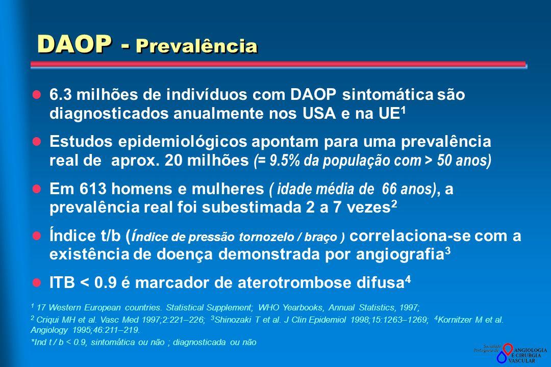 Aterotrombose – coexistência de sintomas de DAOP ; DC ; DVC Percentagem no grupo Doenças cardiovasculares concomitantes ( EAM, CABG, AVC) DAOP Não 0 10 20 30 40 50 HomemMulher Sim Não Criqui MH et al.