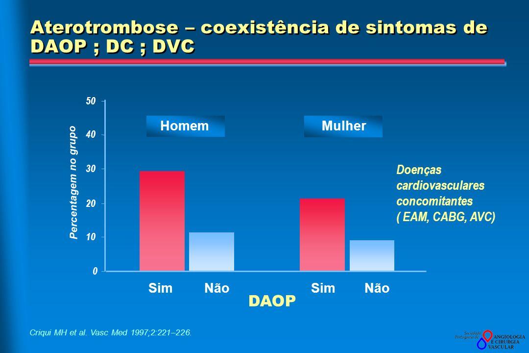 Aterotrombose – coexistência de sintomas de DAOP ; DC ; DVC Percentagem no grupo Doenças cardiovasculares concomitantes ( EAM, CABG, AVC) DAOP Não 0 1