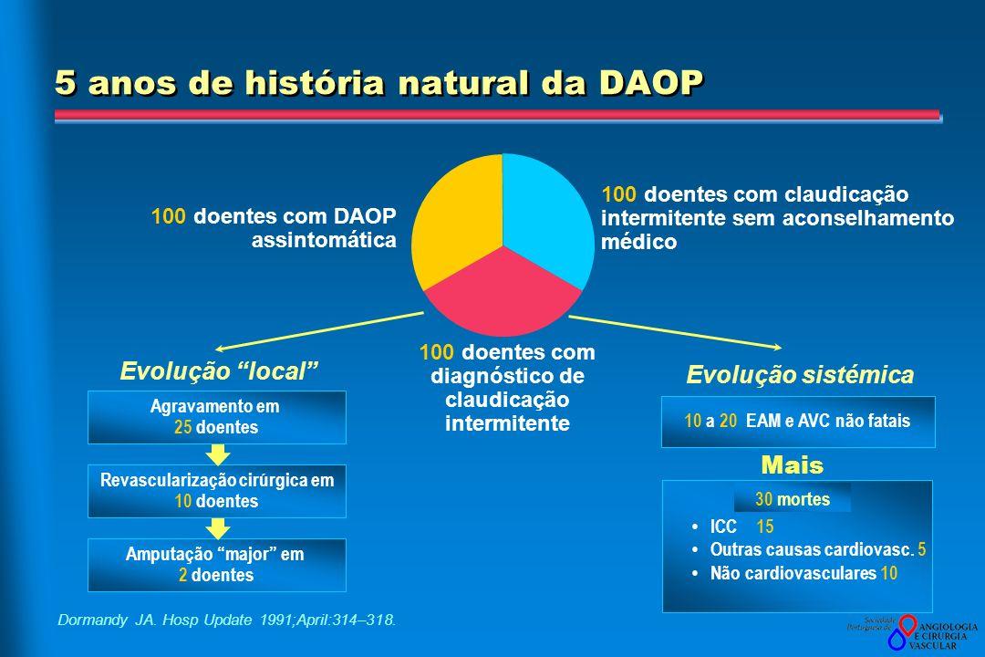 5 anos de história natural da DAOP 100 doentes com DAOP assintomática 100 doentes com claudicação intermitente sem aconselhamento médico Evolução loca
