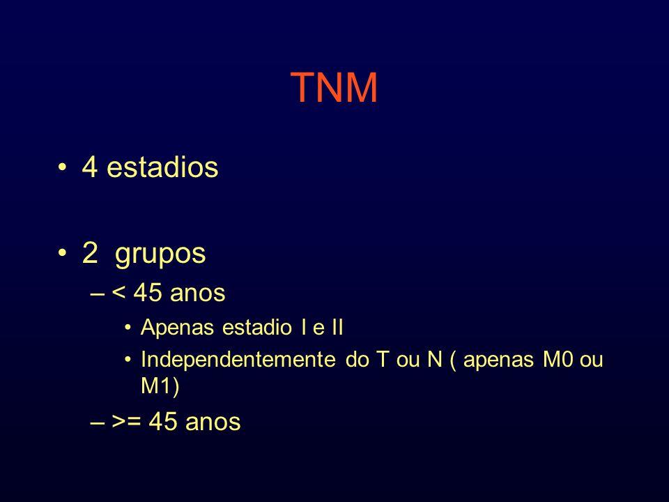 TNM 4 estadios 2 grupos –< 45 anos Apenas estadio I e II Independentemente do T ou N ( apenas M0 ou M1) –>= 45 anos