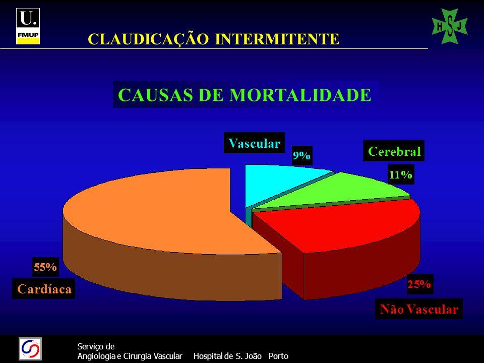 12 Serviço de Angiologia e Cirurgia Vascular Hospital de S. João Porto CLAUDICAÇÃO INTERMITENTE CAUSAS DE MORTALIDADE Cardíaca Vascular Cerebral Não V