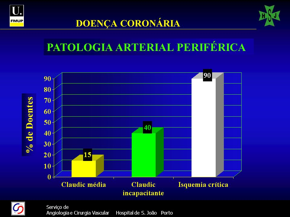 14 Serviço de Angiologia e Cirurgia Vascular Hospital de S. João Porto DOENÇA CORONÁRIA % de Doentes PATOLOGIA ARTERIAL PERIFÉRICA