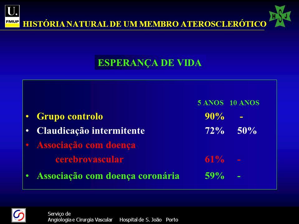 15 Serviço de Angiologia e Cirurgia Vascular Hospital de S. João Porto HISTÓRIA NATURAL DE UM MEMBRO ATEROSCLERÓTICO 5 ANOS 10 ANOS Grupo controlo90%