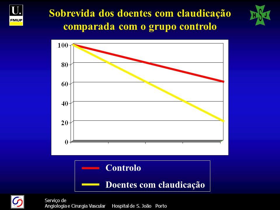 16 Serviço de Angiologia e Cirurgia Vascular Hospital de S. João Porto Sobrevida dos doentes com claudicação comparada com o grupo controlo Controlo D