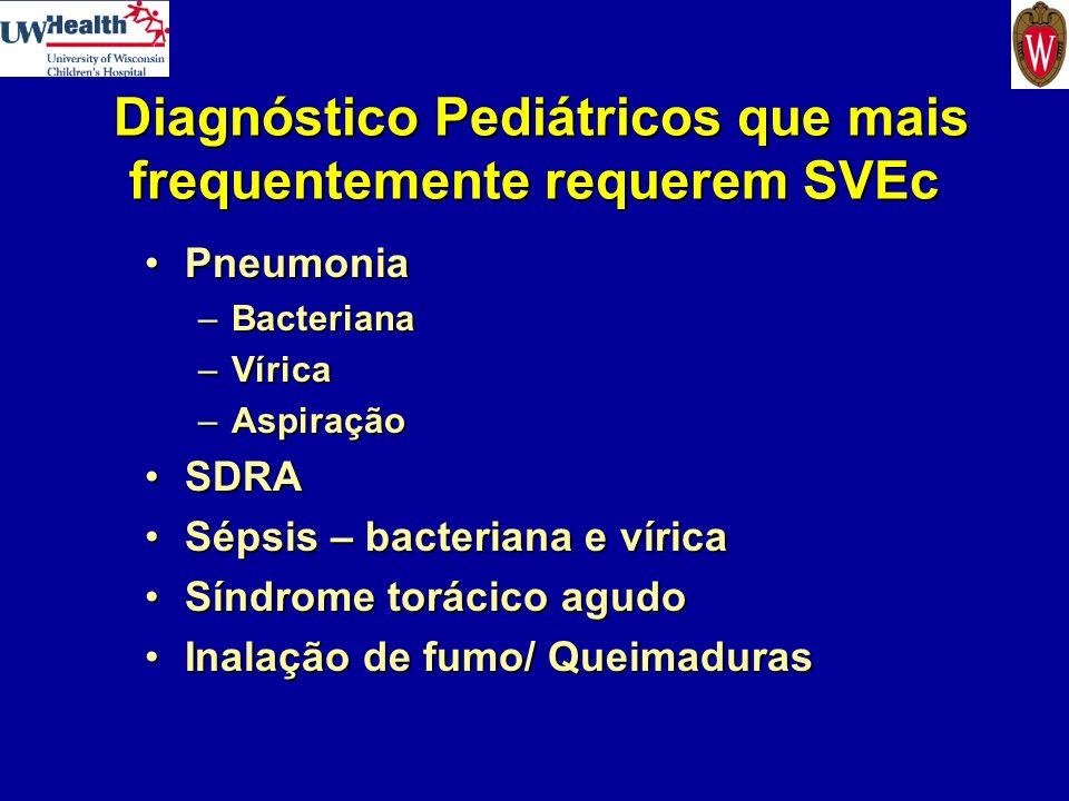 Diagnóstico Pediátricos que mais frequentemente requerem SVEc Diagnóstico Pediátricos que mais frequentemente requerem SVEc PneumoniaPneumonia –Bacter