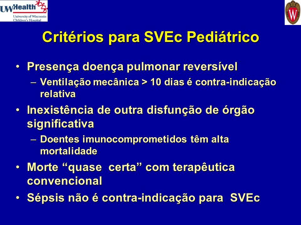 Critérios para SVEc Pediátrico Presença doença pulmonar reversívelPresença doença pulmonar reversível –Ventilação mecânica > 10 dias é contra-indicaçã