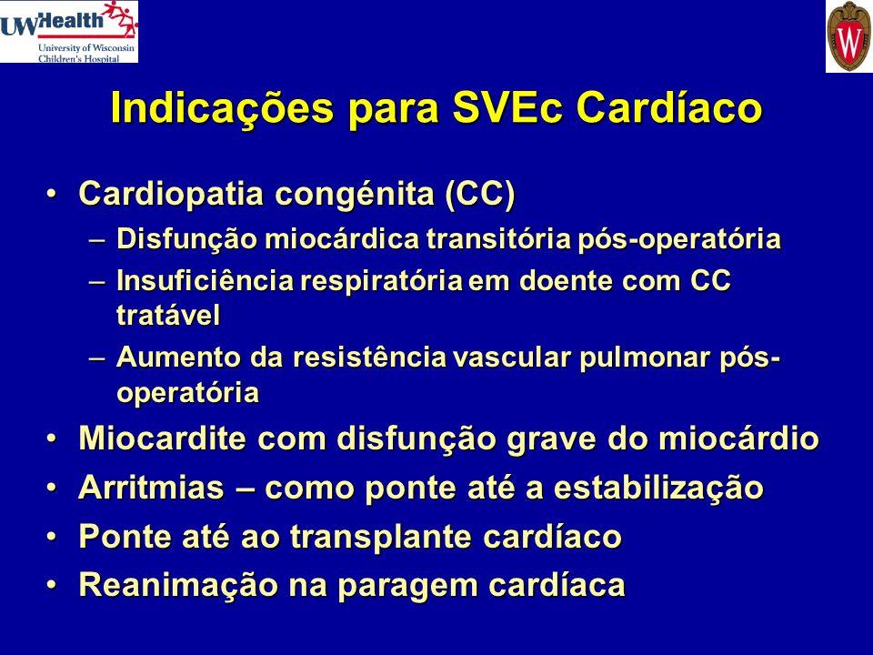 Indicações para SVEc Cardíaco Cardiopatia congénita (CC)Cardiopatia congénita (CC) –Disfunção miocárdica transitória pós-operatória –Insuficiência res