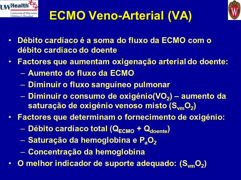 ECMO Veno-Arterial (VA) Débito cardíaco é a soma do fluxo da ECMO com o débito cardíaco do doenteDébito cardíaco é a soma do fluxo da ECMO com o débit