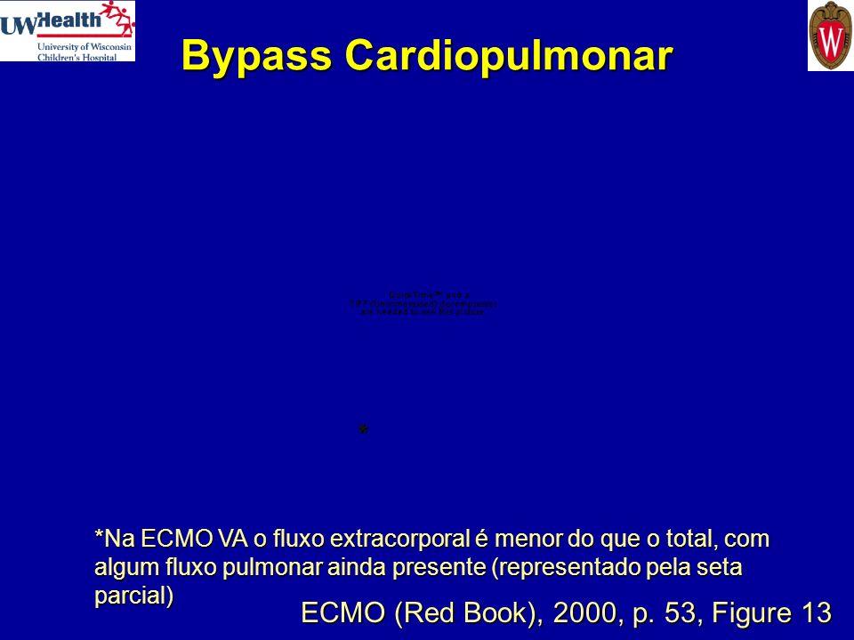 Bypass Cardiopulmonar ECMO (Red Book), 2000, p. 53, Figure 13 *Na ECMO VA o fluxo extracorporal é menor do que o total, com algum fluxo pulmonar ainda