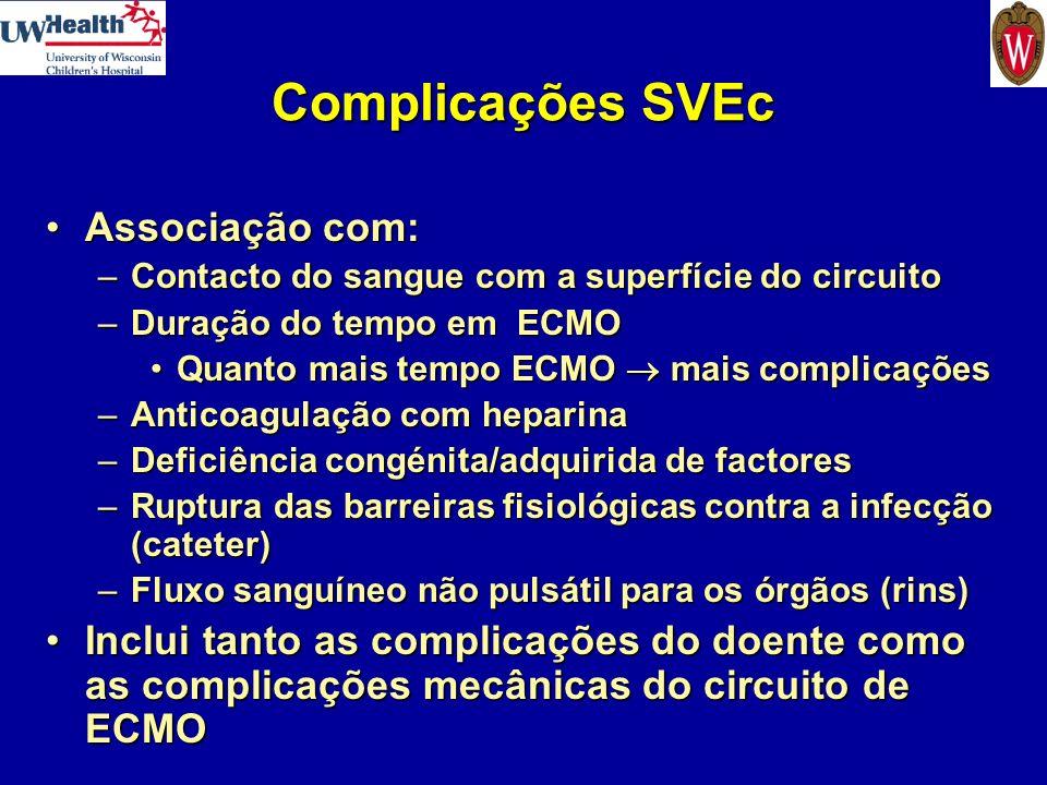Complicações SVEc Associação com:Associação com: –Contacto do sangue com a superfície do circuito –Duração do tempo em ECMO Quanto mais tempo ECMO mai