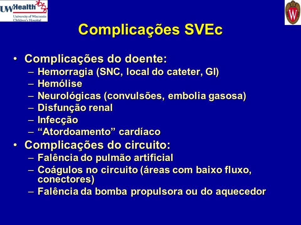 Complicações SVEc Complicações do doente:Complicações do doente: –Hemorragia (SNC, local do cateter, GI) –Hemólise –Neurológicas (convulsões, embolia