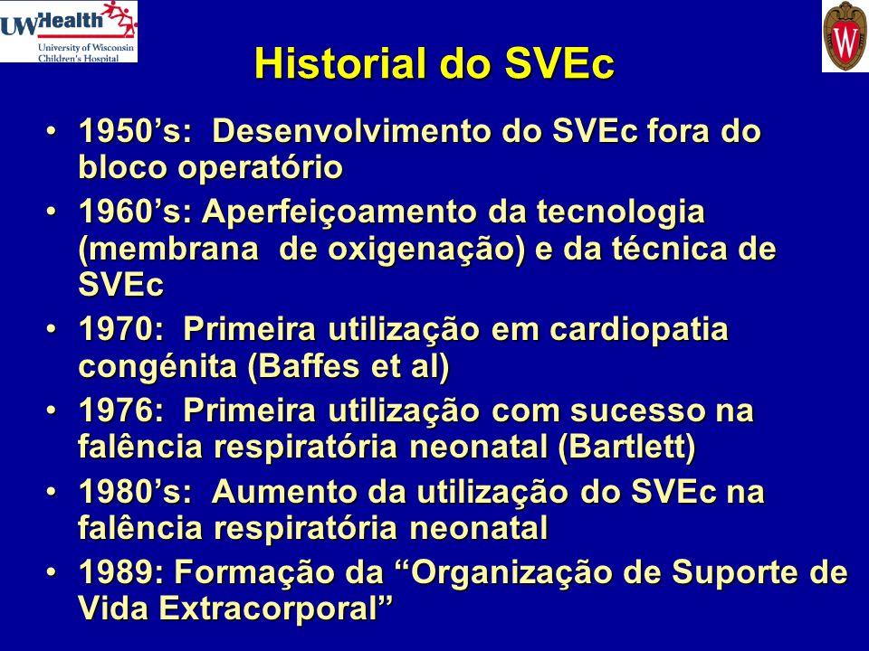 Terminologia em SVEc Bypass cardiopulmonar (BCP): suporte cardiorrespiratório total no bloco operatórioBypass cardiopulmonar (BCP): suporte cardiorrespiratório total no bloco operatório Membrana oxigenação extracorporal (ECMO): suporte parcialMembrana oxigenação extracorporal (ECMO): suporte parcial –Veno-Arterial: suporte cardíaco e respiratório –Veno-Venoso: suporte pulmonar Remoção extracorporal CO 2 : suporte pulmonar parcialRemoção extracorporal CO 2 : suporte pulmonar parcial Dispositivo de apoio ventricular (DAV): suporte cardíaco parcialDispositivo de apoio ventricular (DAV): suporte cardíaco parcial