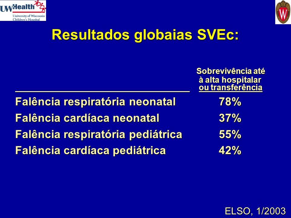 Resultados globaias SVEc: Resultados globaias SVEc: Sobrevivência até Sobrevivência até à alta hospitalar à alta hospitalar ou transferência ou transf