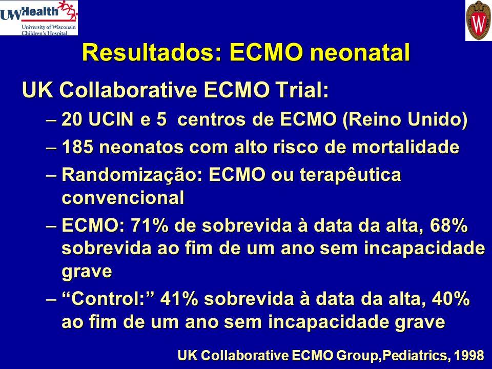 Resultados: ECMO neonatal UK Collaborative ECMO Trial: –20 UCIN e 5 centros de ECMO (Reino Unido) –185 neonatos com alto risco de mortalidade –Randomi
