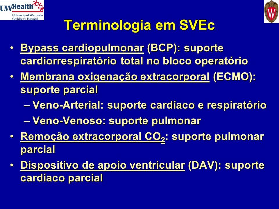Terminologia em SVEc Bypass cardiopulmonar (BCP): suporte cardiorrespiratório total no bloco operatórioBypass cardiopulmonar (BCP): suporte cardiorres