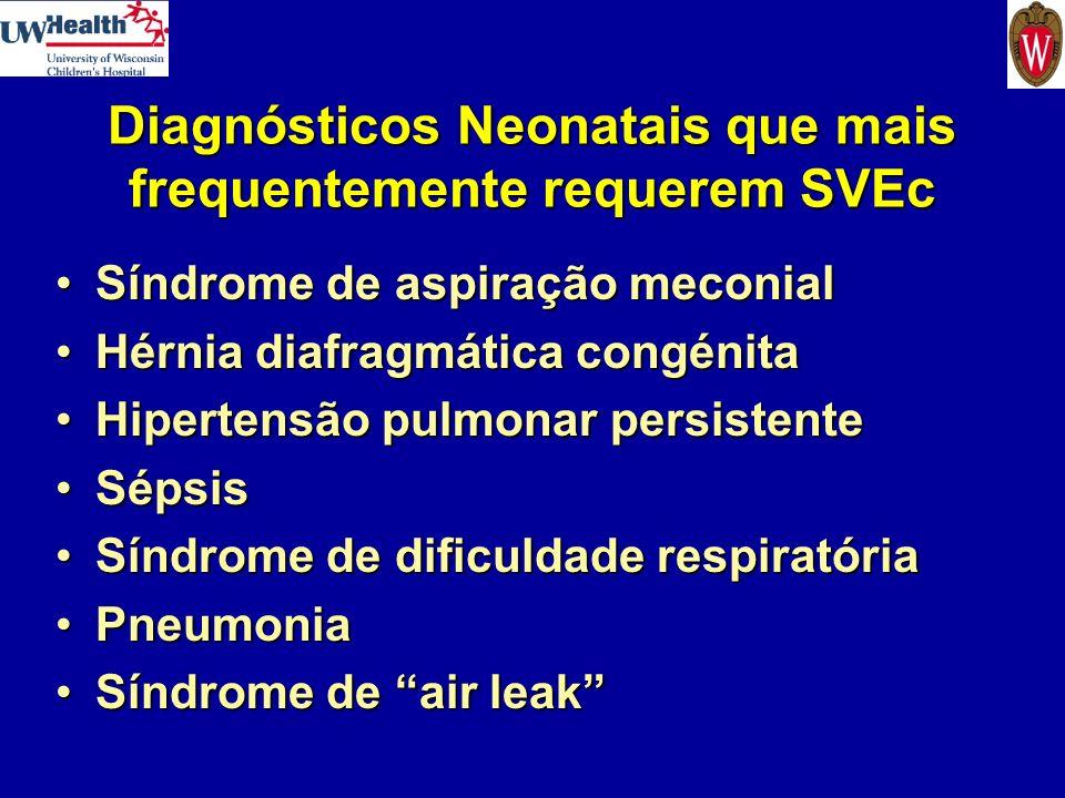 Indicações para SVEc Neonatal Critérios incluem falência cardíaca e/ou respiratória reversível devido a: –Hipoxemia persistente Índice de Oxigenação 35-60 durante 0,5-6 horasÍndice de Oxigenação 35-60 durante 0,5-6 horas Gradiente A-a > 605 mmHg durante 4-12 horasGradiente A-a > 605 mmHg durante 4-12 horas PaO 2 < 40 mmHg durante mais de 2 horasPaO 2 < 40 mmHg durante mais de 2 horas –Acidose persistente ou choque pH < 7,25 durante mais de 2 horas ou hipotensãopH < 7,25 durante mais de 2 horas ou hipotensão –Falência da terapêutica convencional Ventilação mecânica / VAFOVentilação mecânica / VAFO ONiONi SurfactanteSurfactante Perfusão de catecolaminasPerfusão de catecolaminas