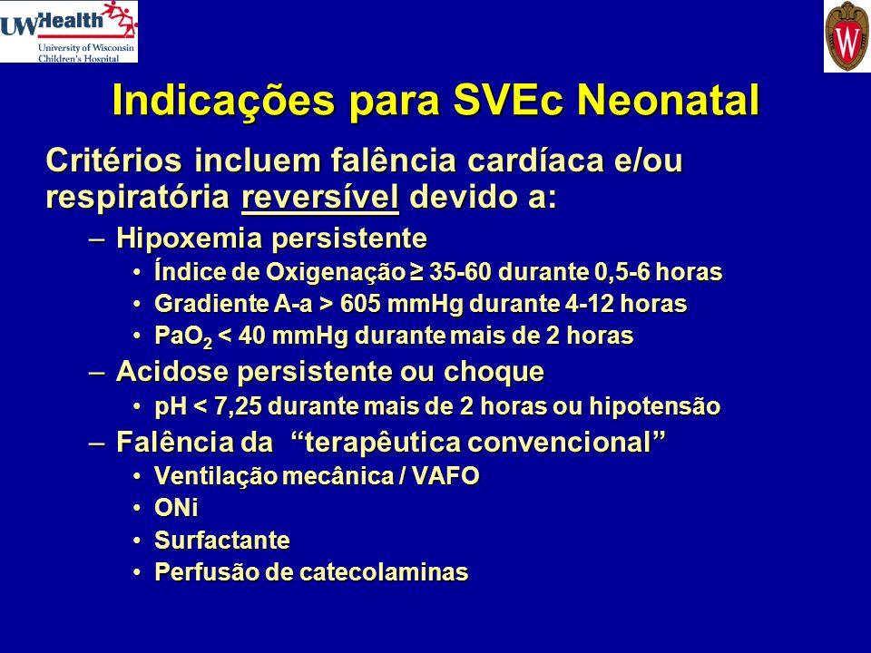 Contra-indicações para SVEc Neonatal Peso ao nascimento < 2,0 kg – limitação relacionada com o tamanho do cateterPeso ao nascimento < 2,0 kg – limitação relacionada com o tamanho do cateter Idade gestacional < 34 semanas – devido ao risco de hemorragia intraventricular (HIV)Idade gestacional < 34 semanas – devido ao risco de hemorragia intraventricular (HIV) Doença não pulmonar letal ou incurávelDoença não pulmonar letal ou incurável Hemorragia intraventricular II-IV – devido ao risco de aumento da hemorragiaHemorragia intraventricular II-IV – devido ao risco de aumento da hemorragia Contra-indicações relativas:Contra-indicações relativas: –Ventilação mecânica durante > 10 dias (alto risco de lesão pulmonar irreversível) –HIV Grau I –Hemorragia não controlada ou coagulopatia