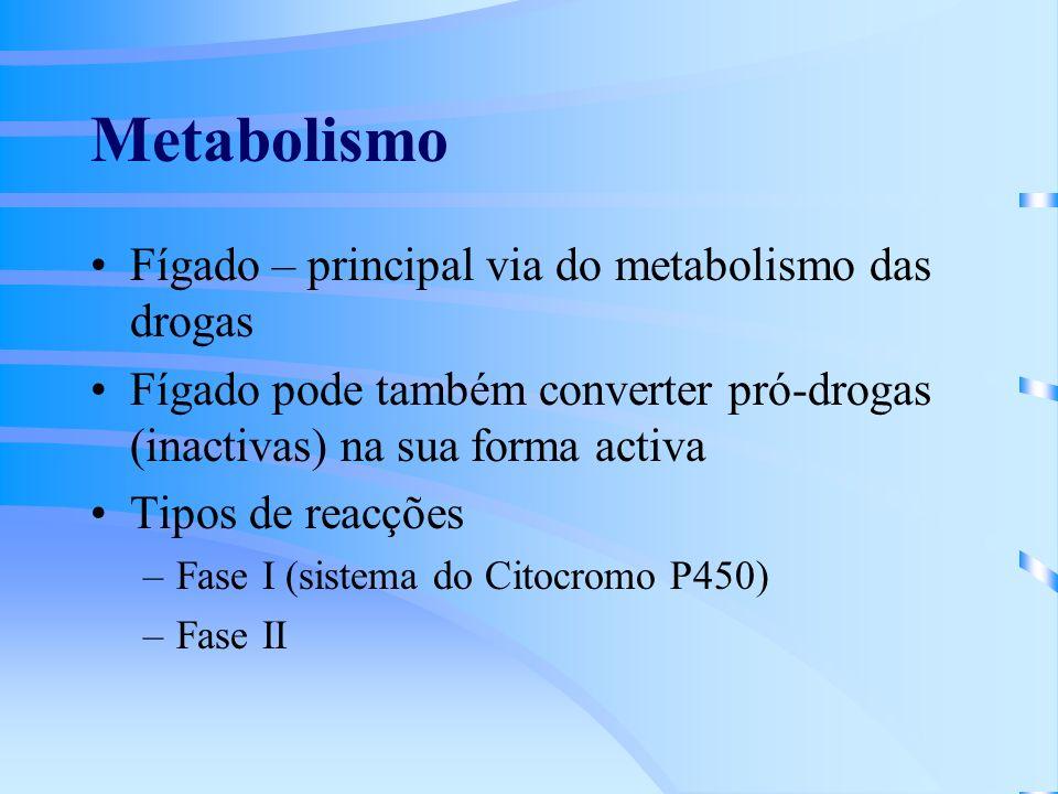 Metabolismo Fígado – principal via do metabolismo das drogas Fígado pode também converter pró-drogas (inactivas) na sua forma activa Tipos de reacções –Fase I (sistema do Citocromo P450) –Fase II