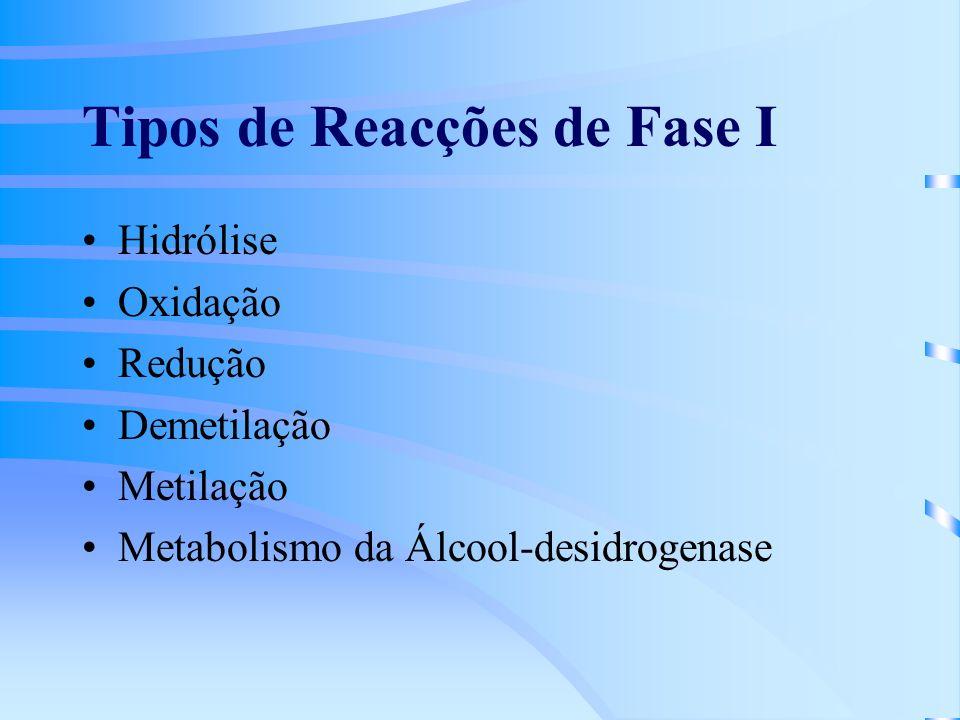 Tipos de Reacções de Fase I Hidrólise Oxidação Redução Demetilação Metilação Metabolismo da Álcool-desidrogenase