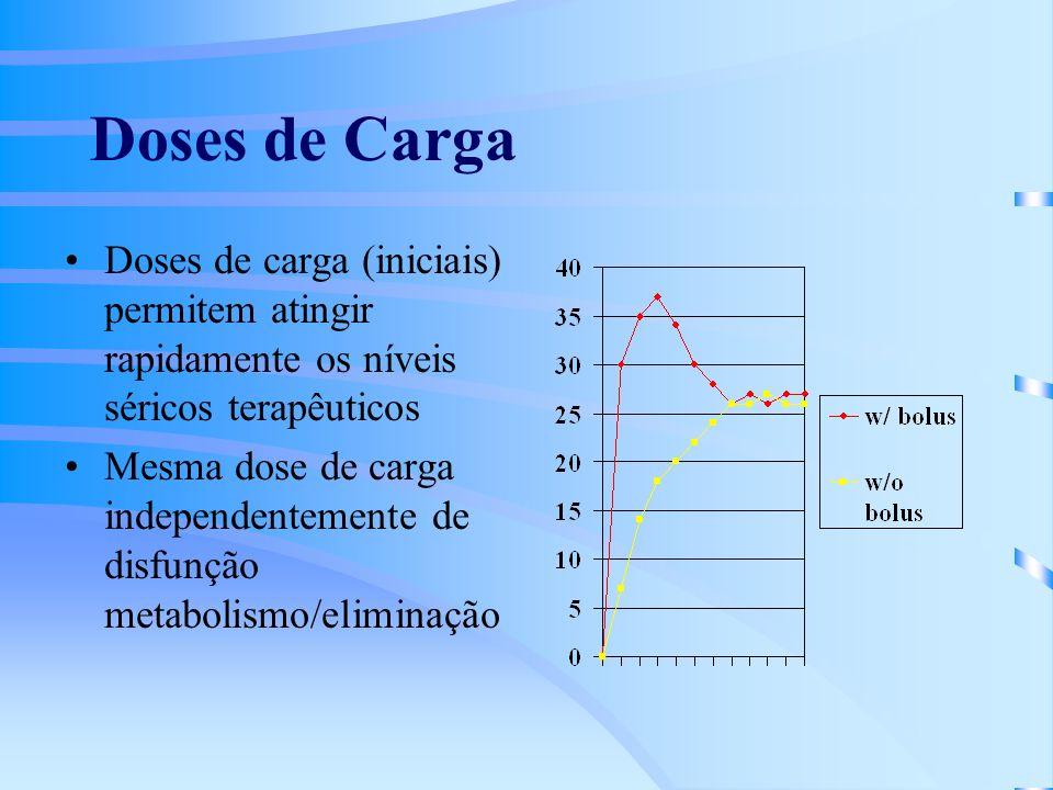 Doses de Carga Doses de carga (iniciais) permitem atingir rapidamente os níveis séricos terapêuticos Mesma dose de carga independentemente de disfunção metabolismo/eliminação