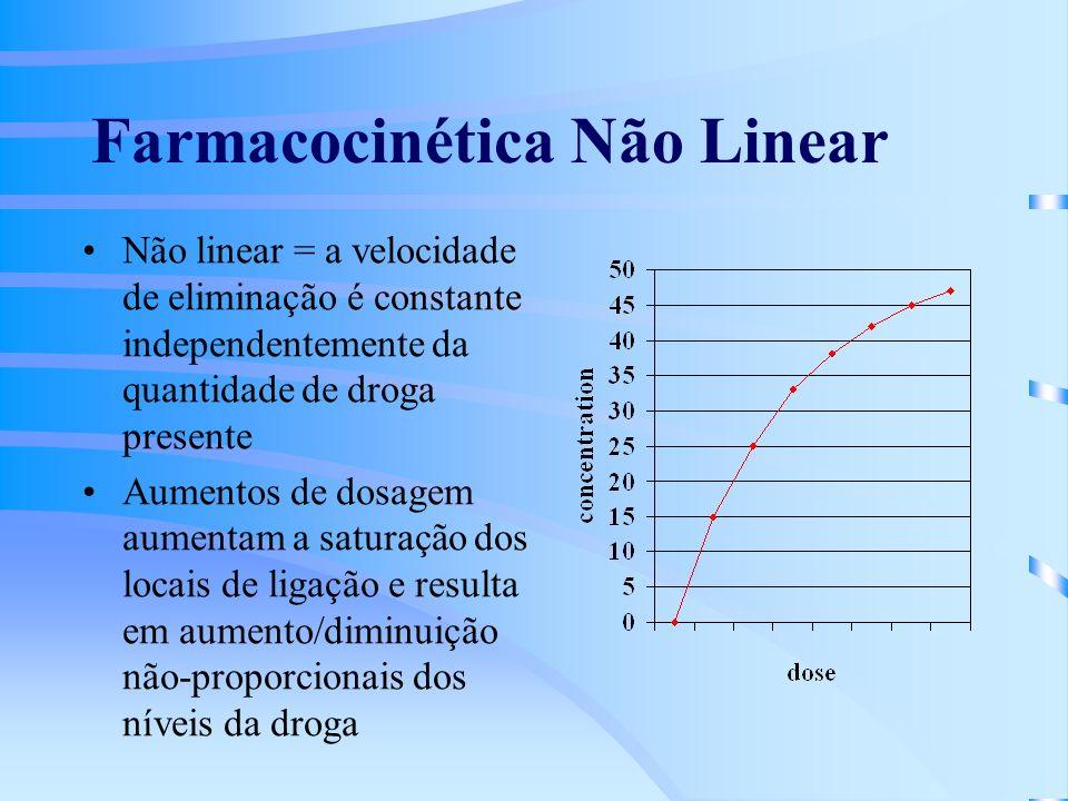 Farmacocinética Não Linear Não linear = a velocidade de eliminação é constante independentemente da quantidade de droga presente Aumentos de dosagem aumentam a saturação dos locais de ligação e resulta em aumento/diminuição não-proporcionais dos níveis da droga