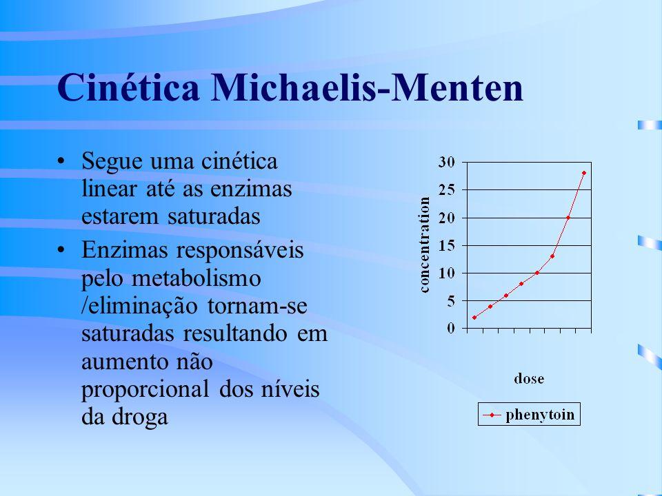 Cinética Michaelis-Menten Segue uma cinética linear até as enzimas estarem saturadas Enzimas responsáveis pelo metabolismo /eliminação tornam-se saturadas resultando em aumento não proporcional dos níveis da droga