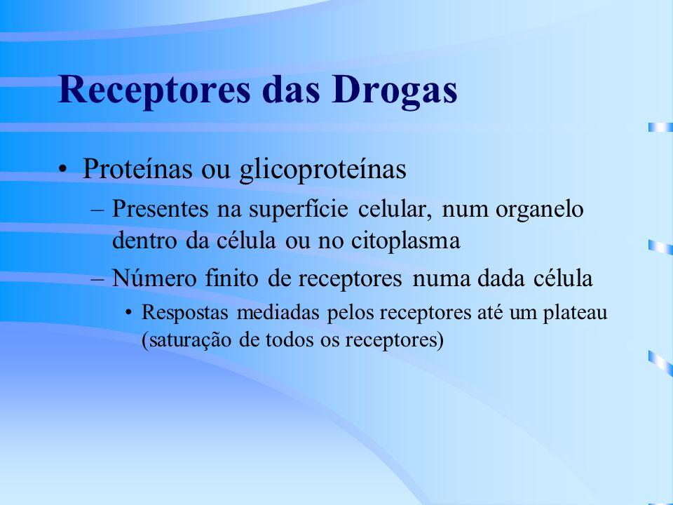 Receptores das Drogas Proteínas ou glicoproteínas –Presentes na superfície celular, num organelo dentro da célula ou no citoplasma –Número finito de receptores numa dada célula Respostas mediadas pelos receptores até um plateau (saturação de todos os receptores)