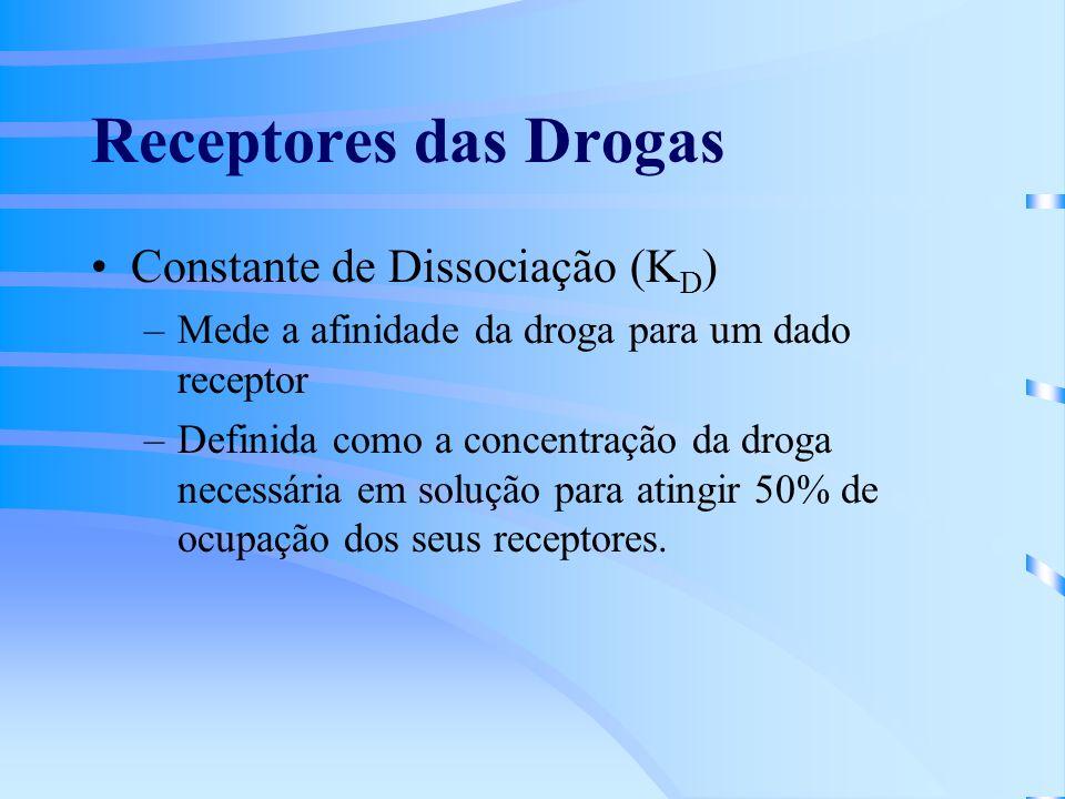 Receptores das Drogas Constante de Dissociação (K D ) –Mede a afinidade da droga para um dado receptor –Definida como a concentração da droga necessária em solução para atingir 50% de ocupação dos seus receptores.
