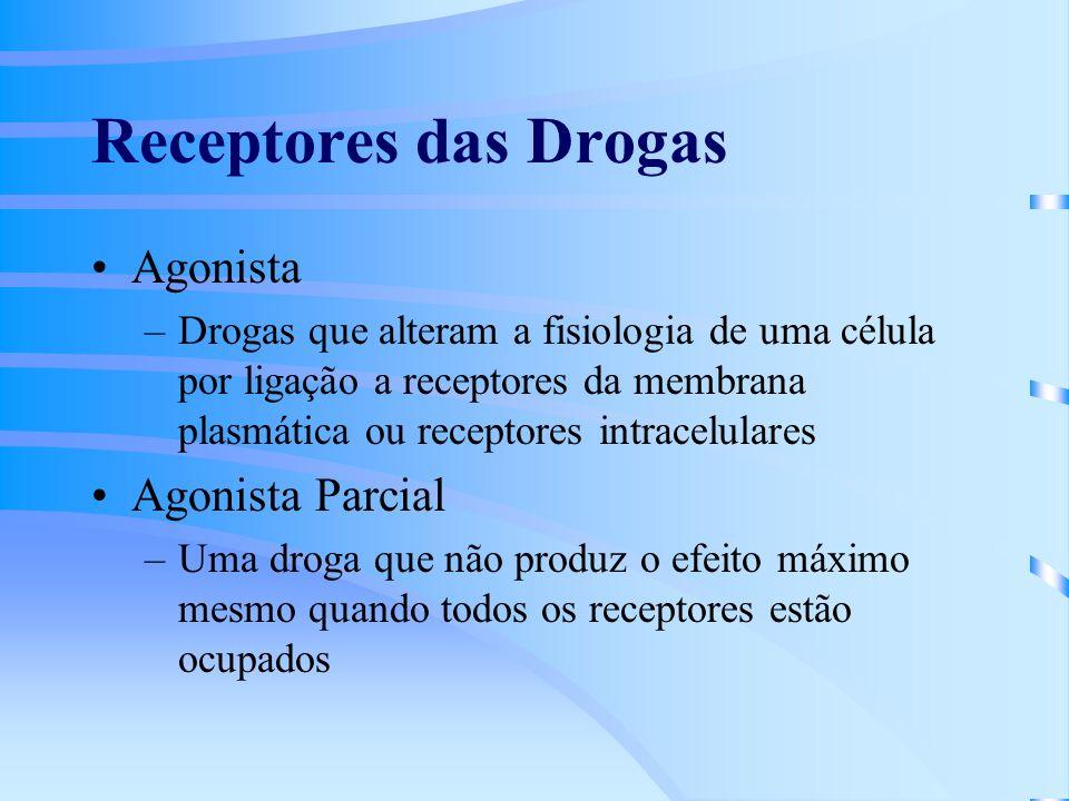 Receptores das Drogas Agonista –Drogas que alteram a fisiologia de uma célula por ligação a receptores da membrana plasmática ou receptores intracelulares Agonista Parcial –Uma droga que não produz o efeito máximo mesmo quando todos os receptores estão ocupados
