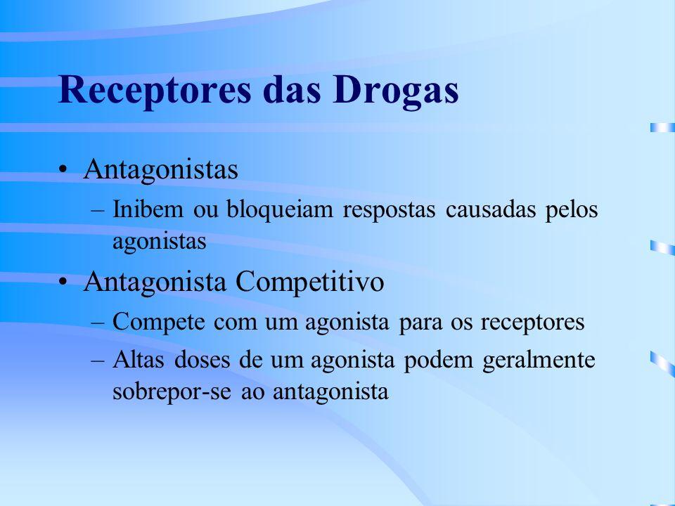 Receptores das Drogas Antagonistas –Inibem ou bloqueiam respostas causadas pelos agonistas Antagonista Competitivo –Compete com um agonista para os receptores –Altas doses de um agonista podem geralmente sobrepor-se ao antagonista