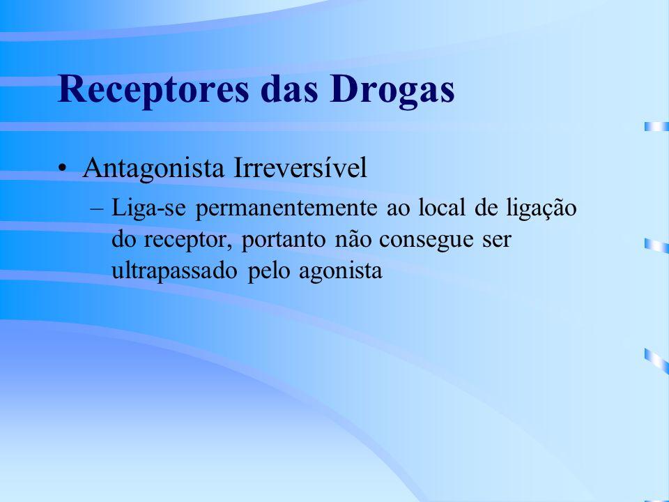 Receptores das Drogas Antagonista Irreversível –Liga-se permanentemente ao local de ligação do receptor, portanto não consegue ser ultrapassado pelo agonista