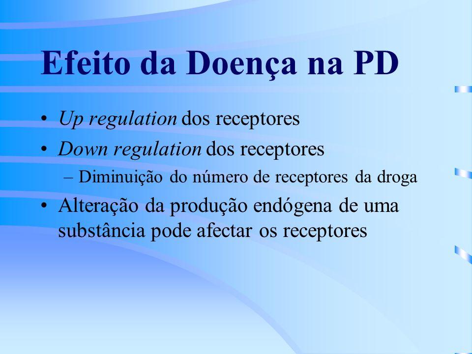 Efeito da Doença na PD Up regulation dos receptores Down regulation dos receptores –Diminuição do número de receptores da droga Alteração da produção endógena de uma substância pode afectar os receptores