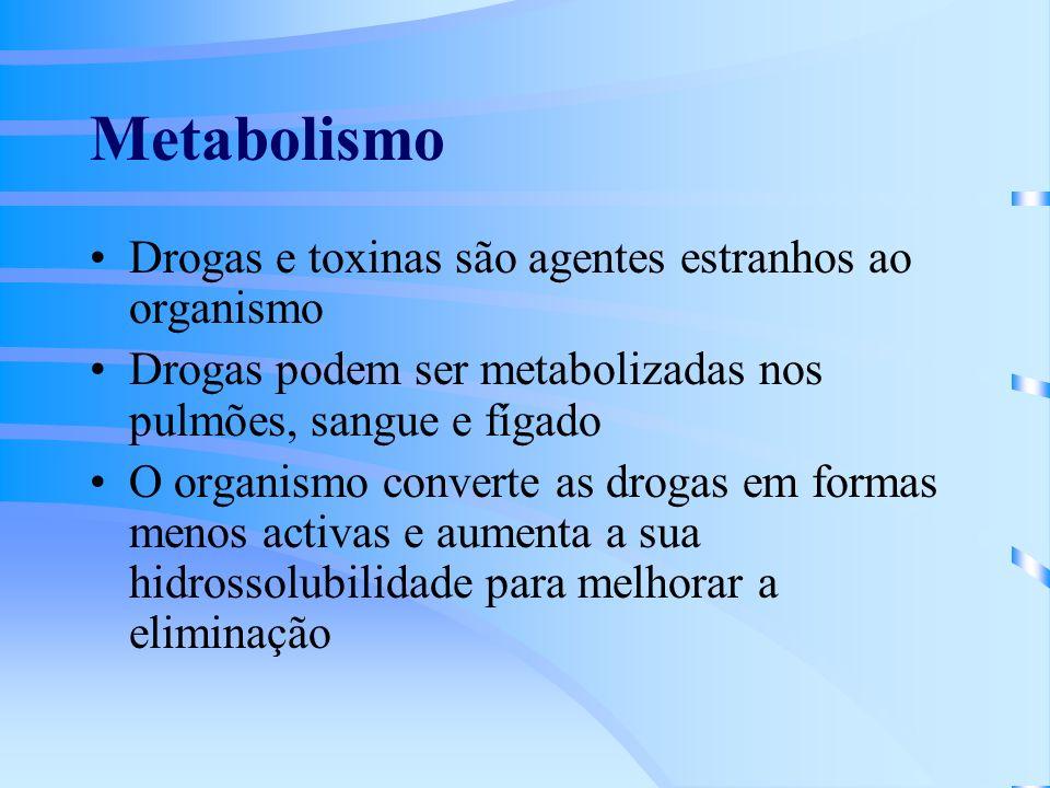 Metabolismo Drogas e toxinas são agentes estranhos ao organismo Drogas podem ser metabolizadas nos pulmões, sangue e fígado O organismo converte as drogas em formas menos activas e aumenta a sua hidrossolubilidade para melhorar a eliminação