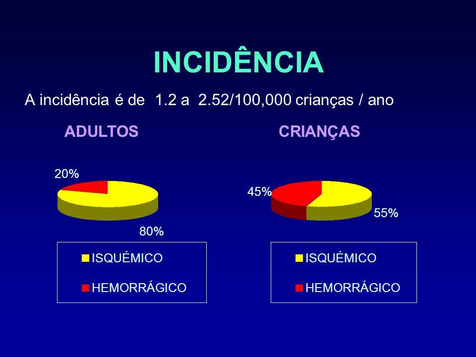 80% 20% ISQUÉMICO HEMORRÁGICO INCIDÊNCIA A incidência é de 1.2 a 2.52/100,000 crianças / ano ISQUÉMICO HEMORRÁGICO ADULTOS 55% 45% CRIANÇAS