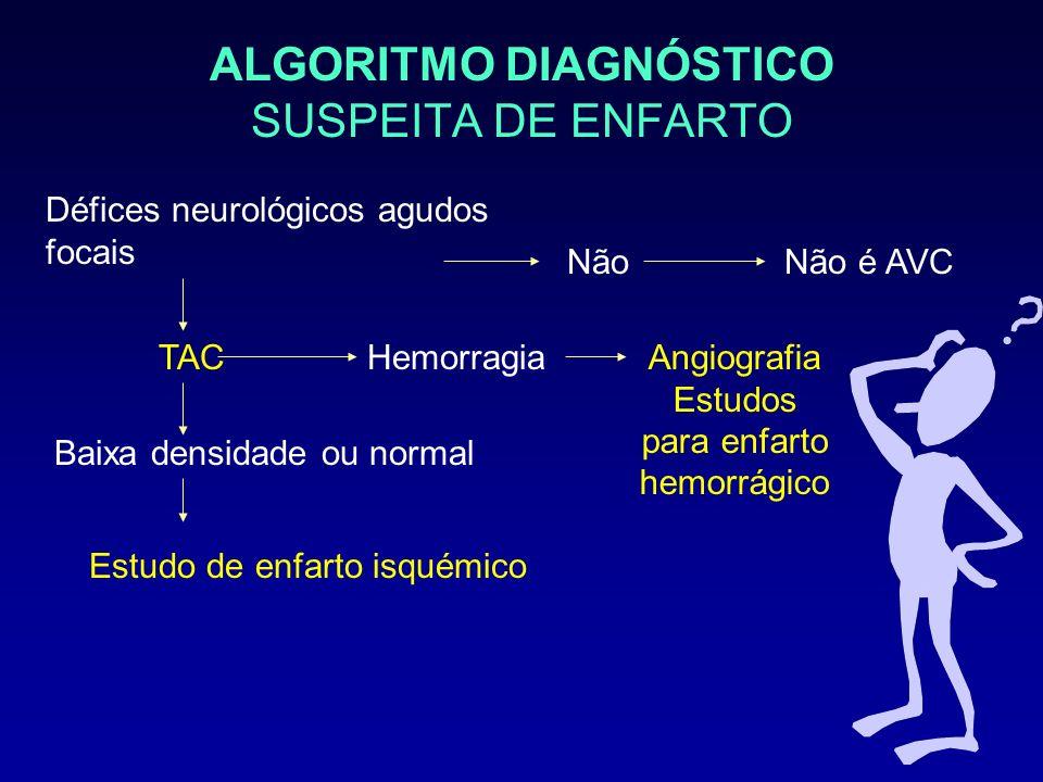 ALGORITMO DIAGNÓSTICO SUSPEITA DE ENFARTO Défices neurológicos agudos focais NãoNão é AVC TAC Baixa densidade ou normal Hemorragia Estudo de enfarto i
