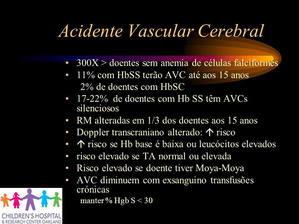 Acidente Vascular Cerebral 300X > doentes sem anemia de células falciformes 11% com HbSS terão AVC até aos 15 anos 2% de doentes com HbSC 17-22% de do