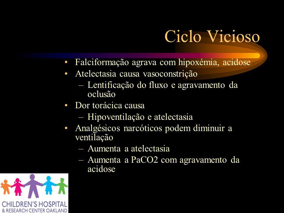Ciclo Vicioso Falciformação agrava com hipoxémia, acidose Atelectasia causa vasoconstrição –Lentificação do fluxo e agravamento da oclusão Dor torácic