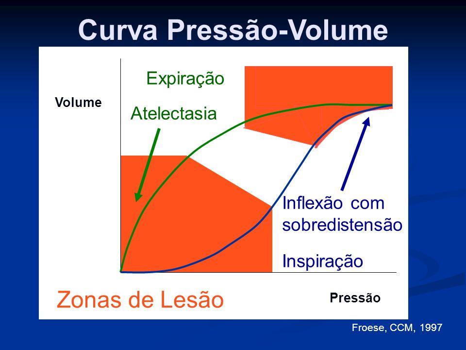 Curva Pressão-Volume Volume Pressão Inspiração Inflexão comsobredistensão Expiração Atelectasia Zonas de Lesão Froese, CCM, 1997